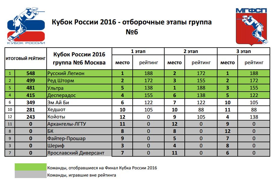 Рейтинг Кубок России 2016 группа №6 (Москва)