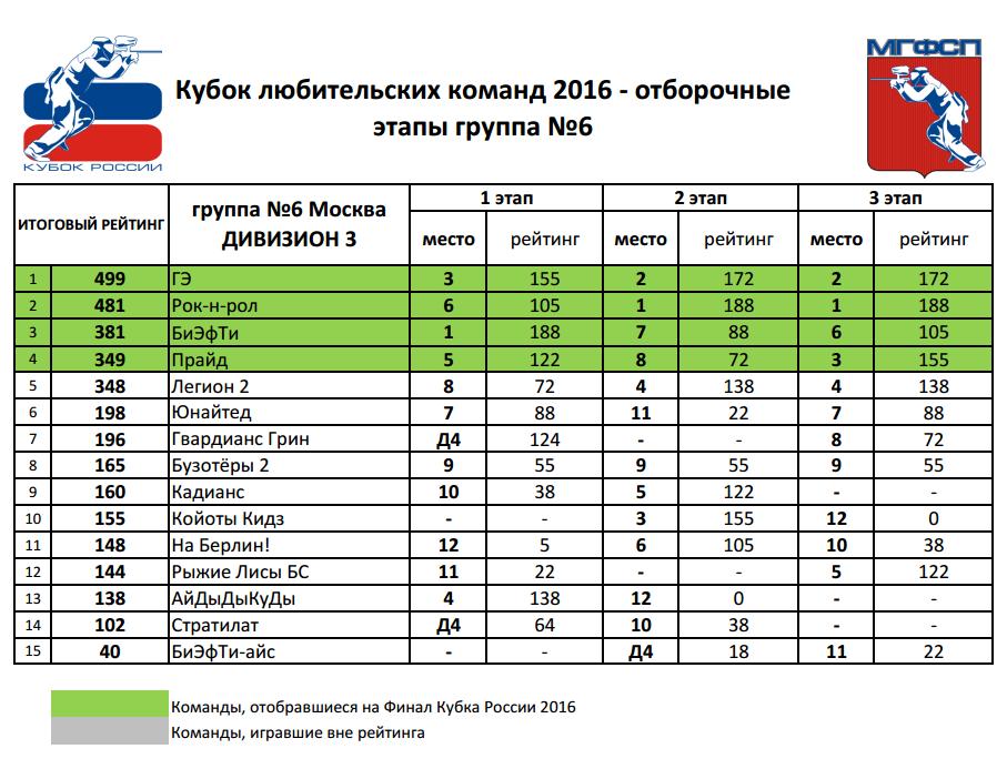 Рейтинг Кубок любительских команд 2016 Д3 группа №6 (Москва)