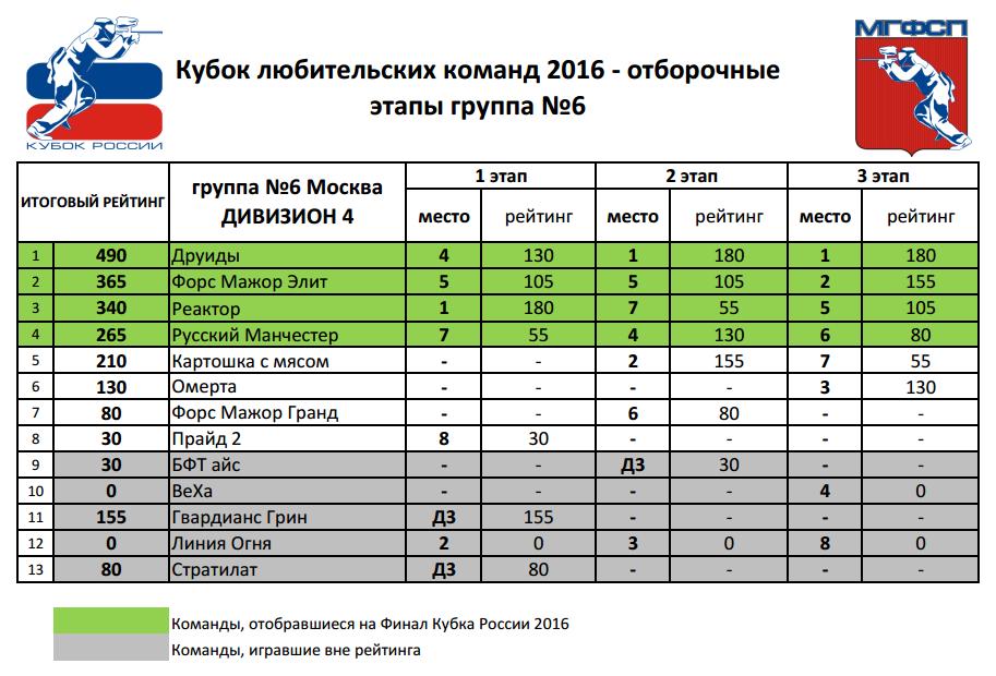 Рейтинг Кубок любительских команд 2016 Д4 группа №6 (Москва)