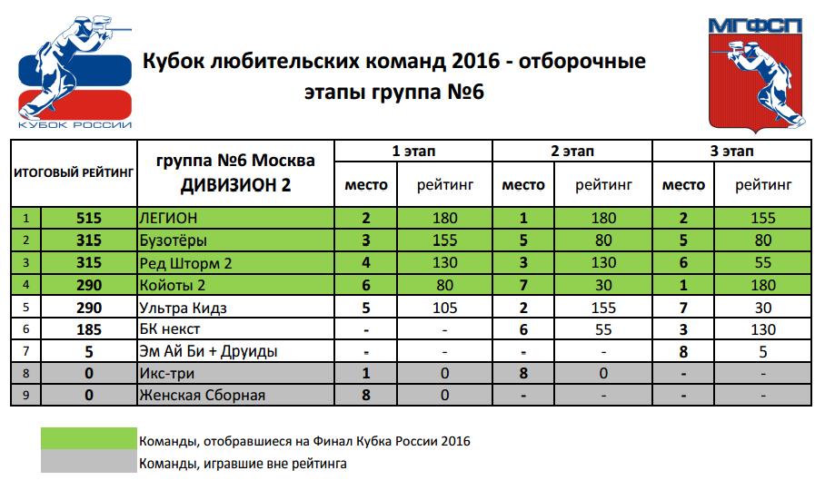 Рейтинг Кубок любительских команд 2016 Д2 группа №6 (Москва)